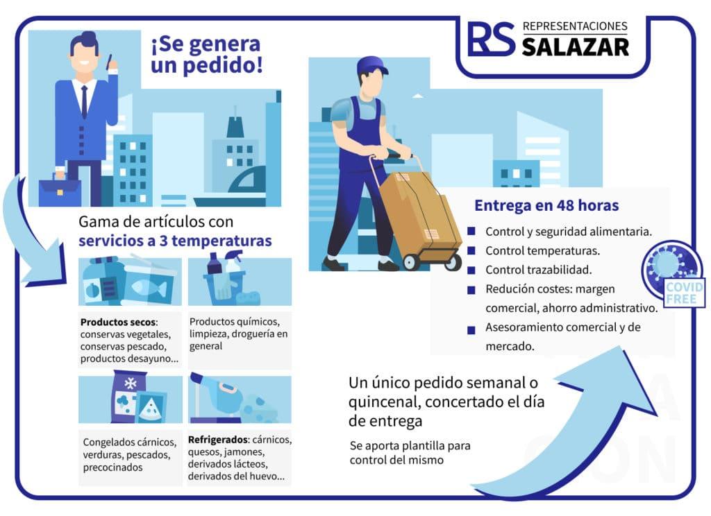 Infografía Representaciones Salazar